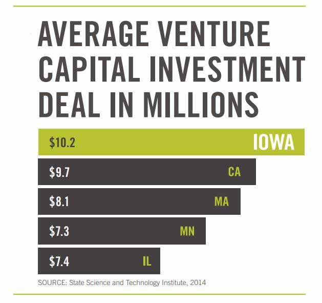 Average Venture Capital Investment Deal in Millions